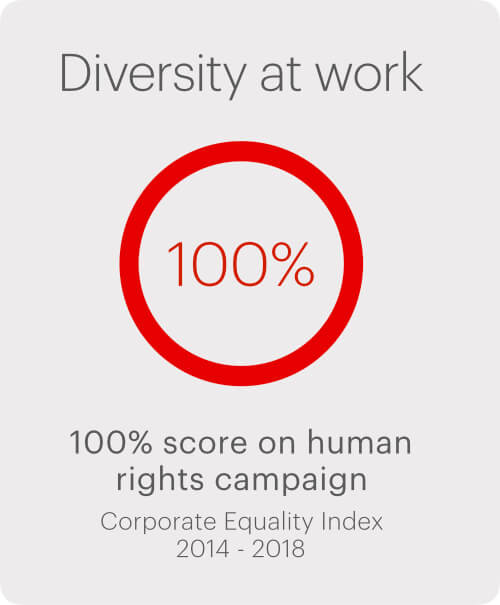 Diversity at work.  100% score on human rights campaign. Corporate Equality Index 2014-2018
